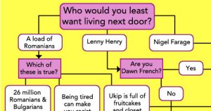 Flowchart: Should you vote UKIP?
